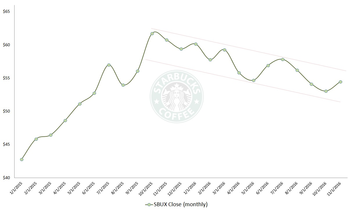 Sbux Stock Quote Starbucks Stock When Will Starbucks Corporation Sbux Brew