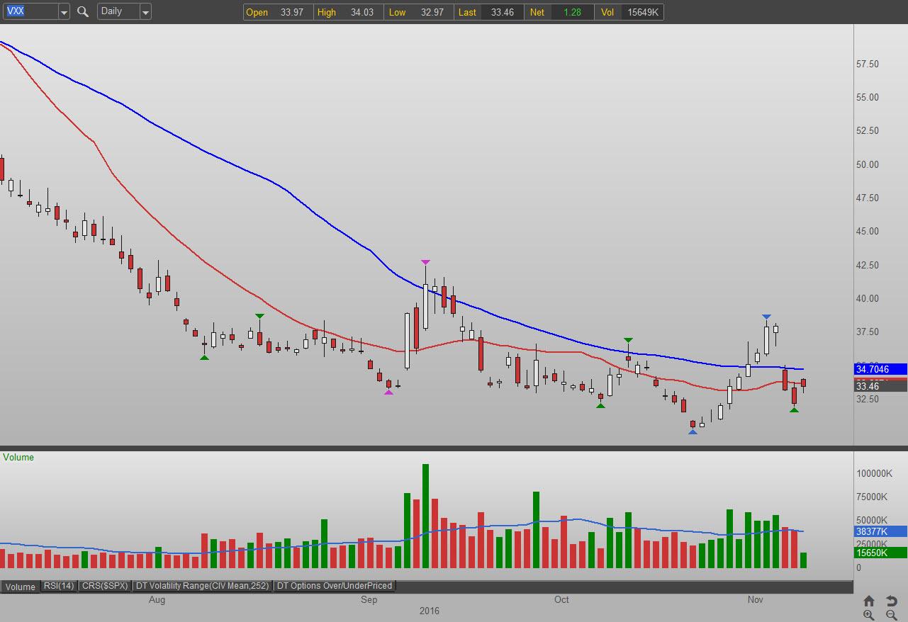 Vxx option trading strategies