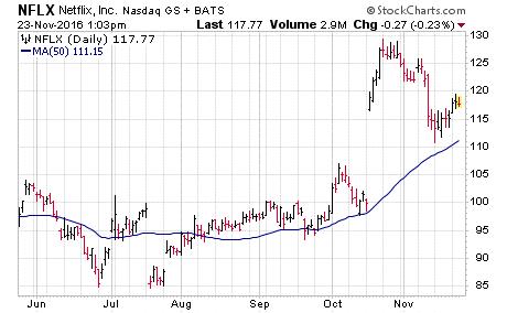 nflx-stock