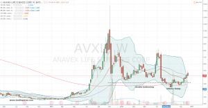 12-13-16-avxl-stock-chart
