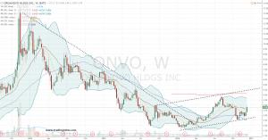 12-13-16-onvo-stock-chart