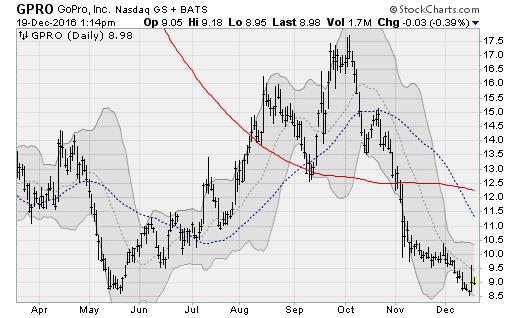 Gpro options trading