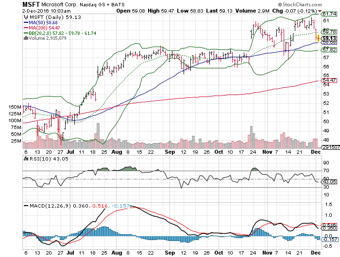 3 big stock charts for friday  netflix  inc   nflx