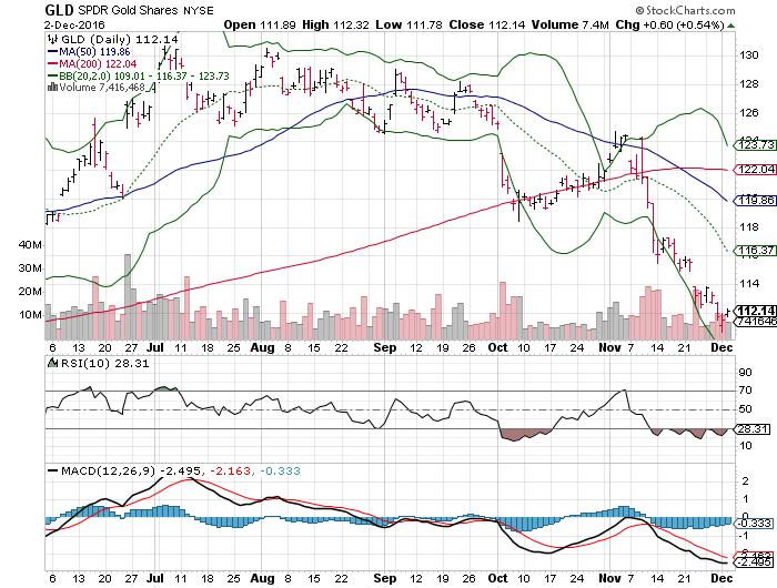 161205 Gld Price Chart