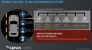 BlackBerry Ltd (BBRY) Bets Big on Self-Driving Cars With QNX Autonomous Vehicle Innovation Centre