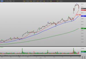 Nvidia Corporation NVDA stock chart view 1
