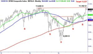 Buy This Stock in Anticipation of a Breakout
