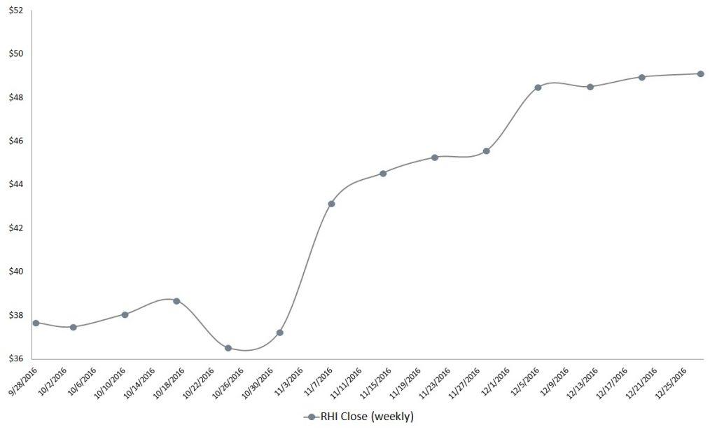 Job Stocks to Buy: Robert Half (RHI)