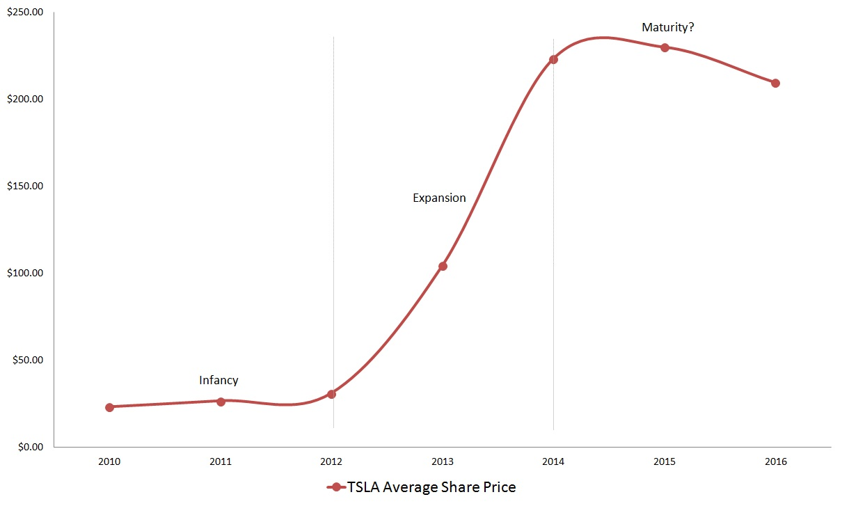 Tesla motors inc tsla stock is risky pricey and absolutely right click to enlarge drawing up a long term technical chart of tesla stock does not help matters when assessing the publicly traded history of tsla stock buycottarizona Gallery