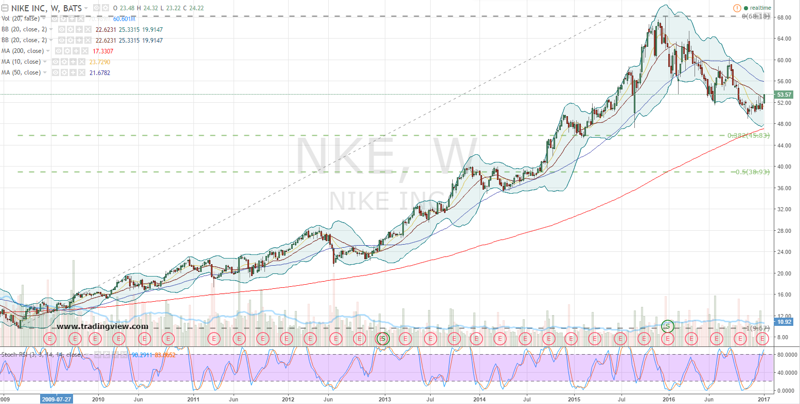Retail Stocks to Mix and Match: Nike (NKE)