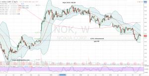 01-16-17-nok-weekly-stock-chart