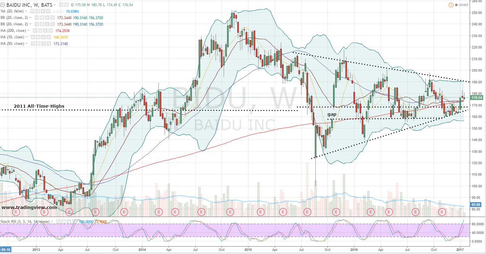Baidu Stock Quote Buy Baidu Inc Adr Bidu Stock On Pullback For 400% Upside