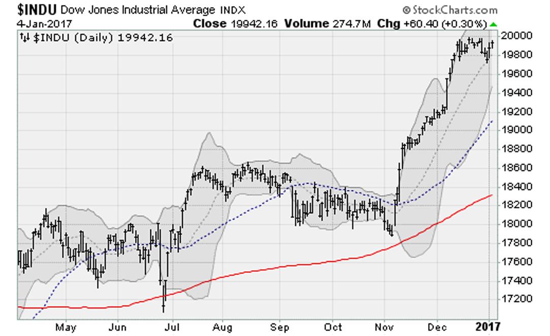 010417-Dow