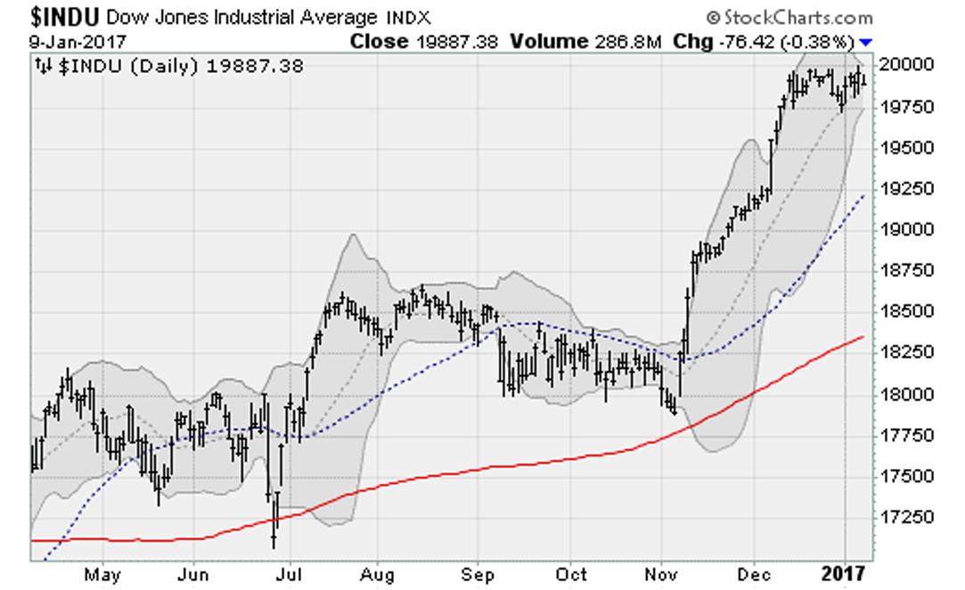 010916-Dow-Jones