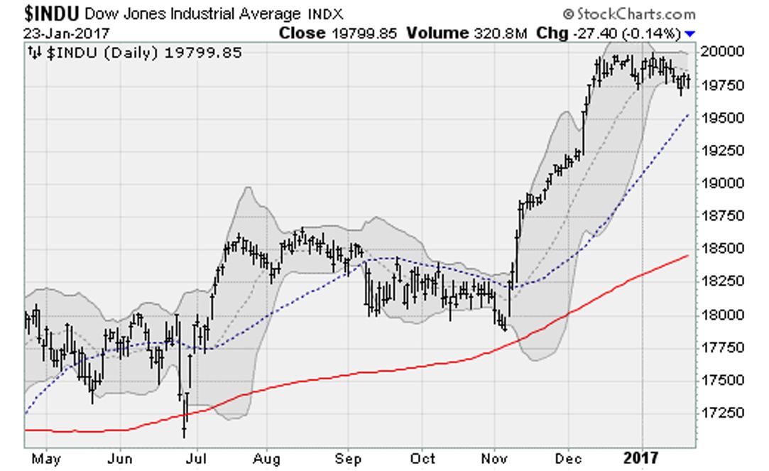 012317-Dow-Jones