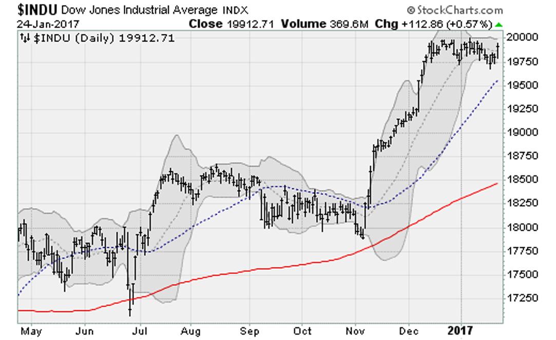 12417-Dow-Jones
