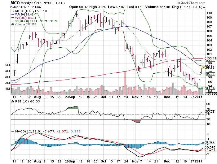 Moody's Corporation (MCO)