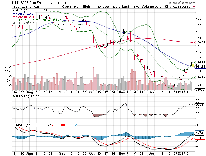 3 big stock charts for friday spdr gold trust etf gld