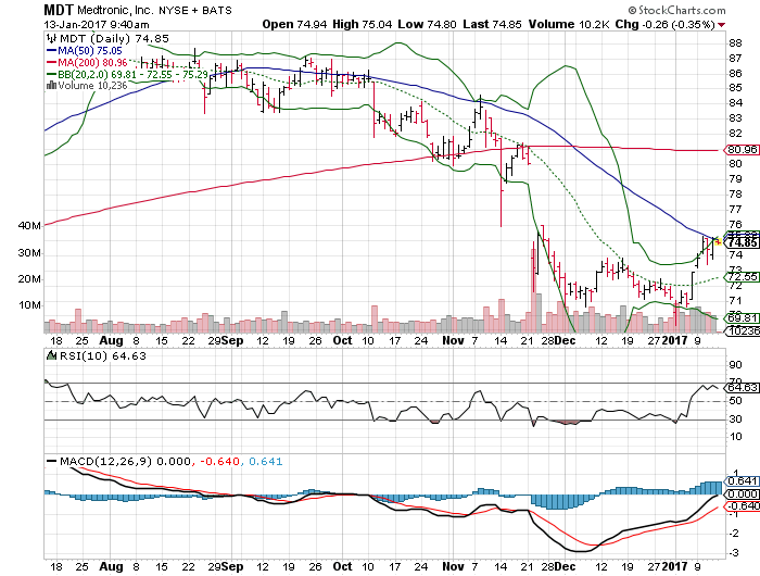 3 Big Stock Charts For Friday Spdr Gold Trust Etf Gld Medtronic Plc Mdt And Caterpillar