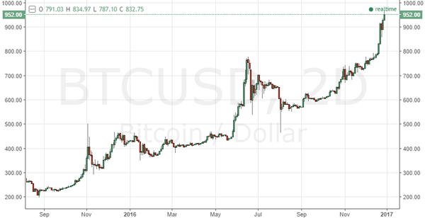 Bitcoin Price 2017 Crypto Currency Chart News FREE BITCOIN BTC USD