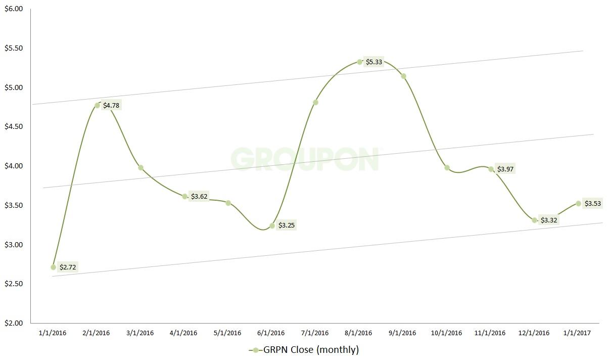Groupon stock options