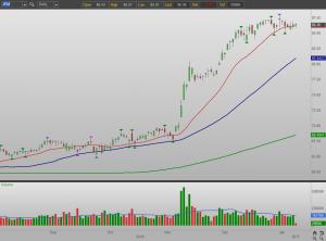JPMorgan Chase & Co. (JPM) stock chart