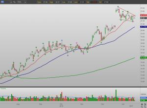 3 Bullish Stock Charts to Buy: Micron Technology (MU)