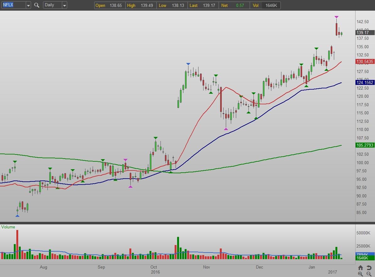 3 Bullish Stock Charts To Buy:flix (nflx)