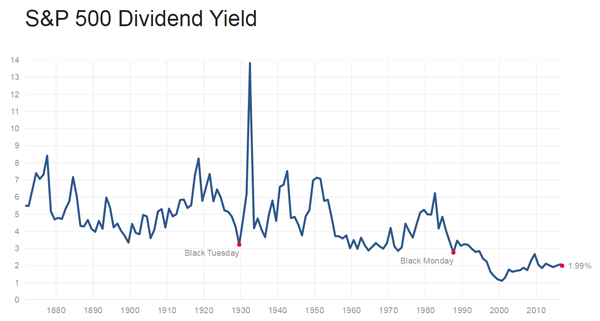 Fig. 4 — S&P 500 Dividend Yield (Chart courtesy of multpl.com)