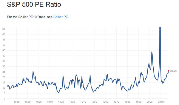 Fig. 2 — S&P 500 P/E Ratio (Chart courtesy of multpl.com)