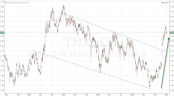 Fig. 1 — 10-Year Treasury Yield (TNX)