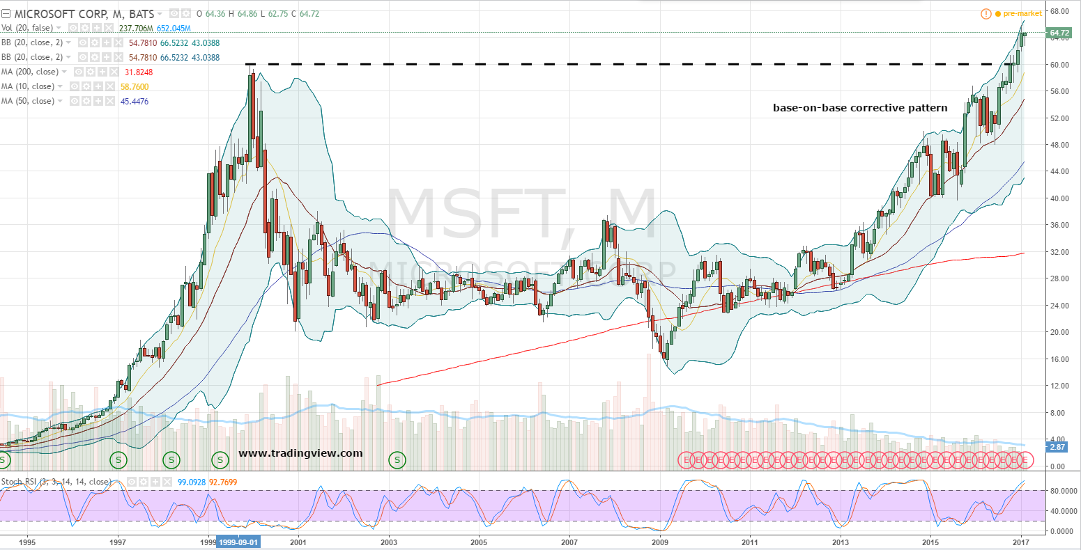 Analysts believe Microsoft Corporation (NASDAQ:MSFT) is worth $68.97 per share