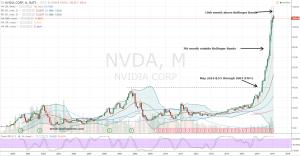 NVDA stock chart view 1