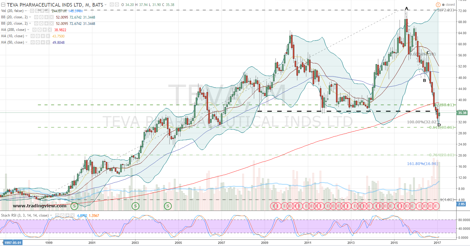 Investors Catching Stocks: Teva Pharmaceutical Industries Limited (NYSE:TEVA)