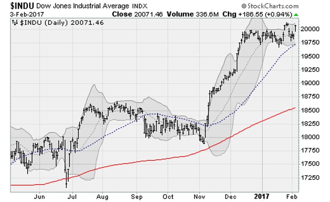 020317-Dow