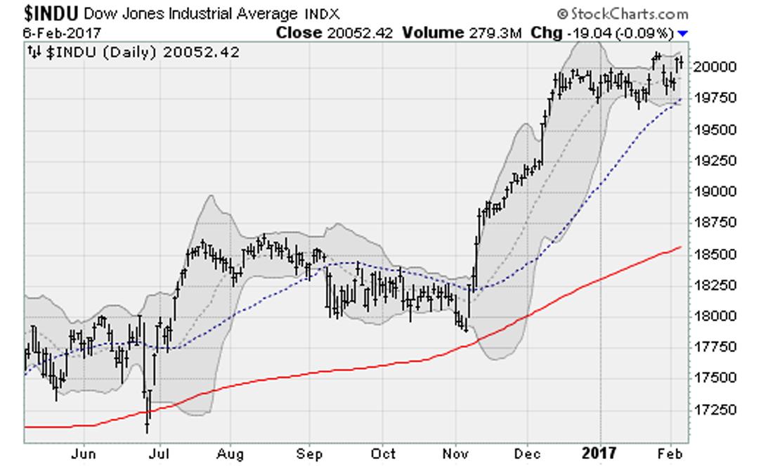 020617-Dow-Jones