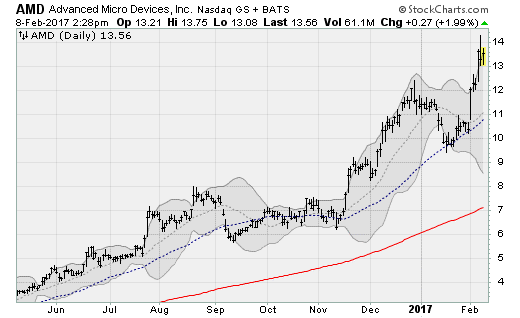 020817-AMD