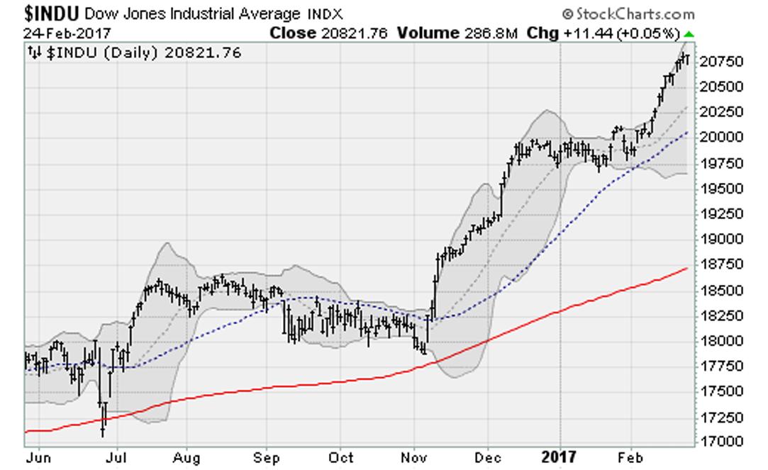 Dow Extends Longest Winning Streak Since 1992   InvestorPlace