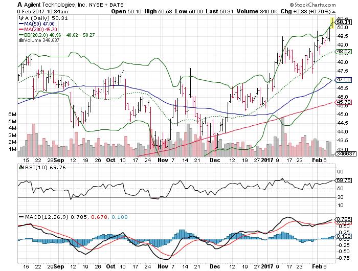 Trending Stock Alert: Costco Wholesale Corporation (NASDAQ:COST)