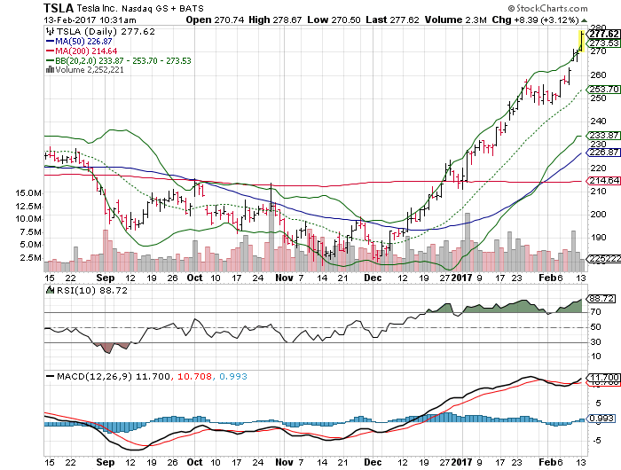 3 Big Stock Charts For Monday Ford Motor Company F