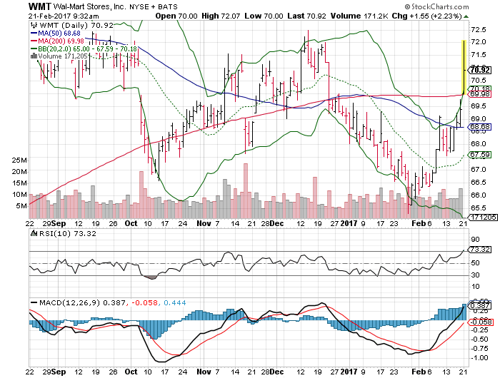 3 Big Stock Charts For Tuesday Macy 39 S Inc M Home Depot