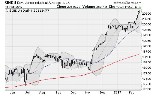 21617-Dow-Jones