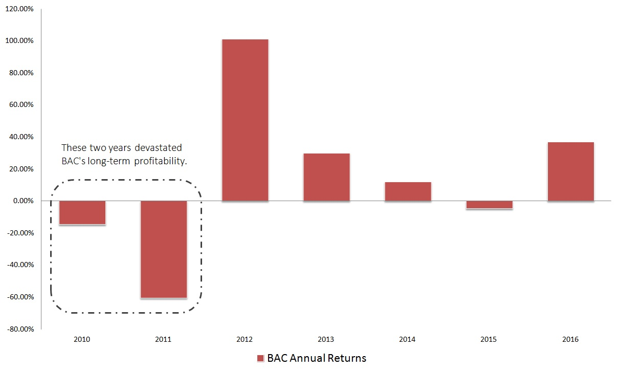Bank Of America So While The Volatility Of Bac Stock Makes It An Ideal  Trading Platform, It's Only