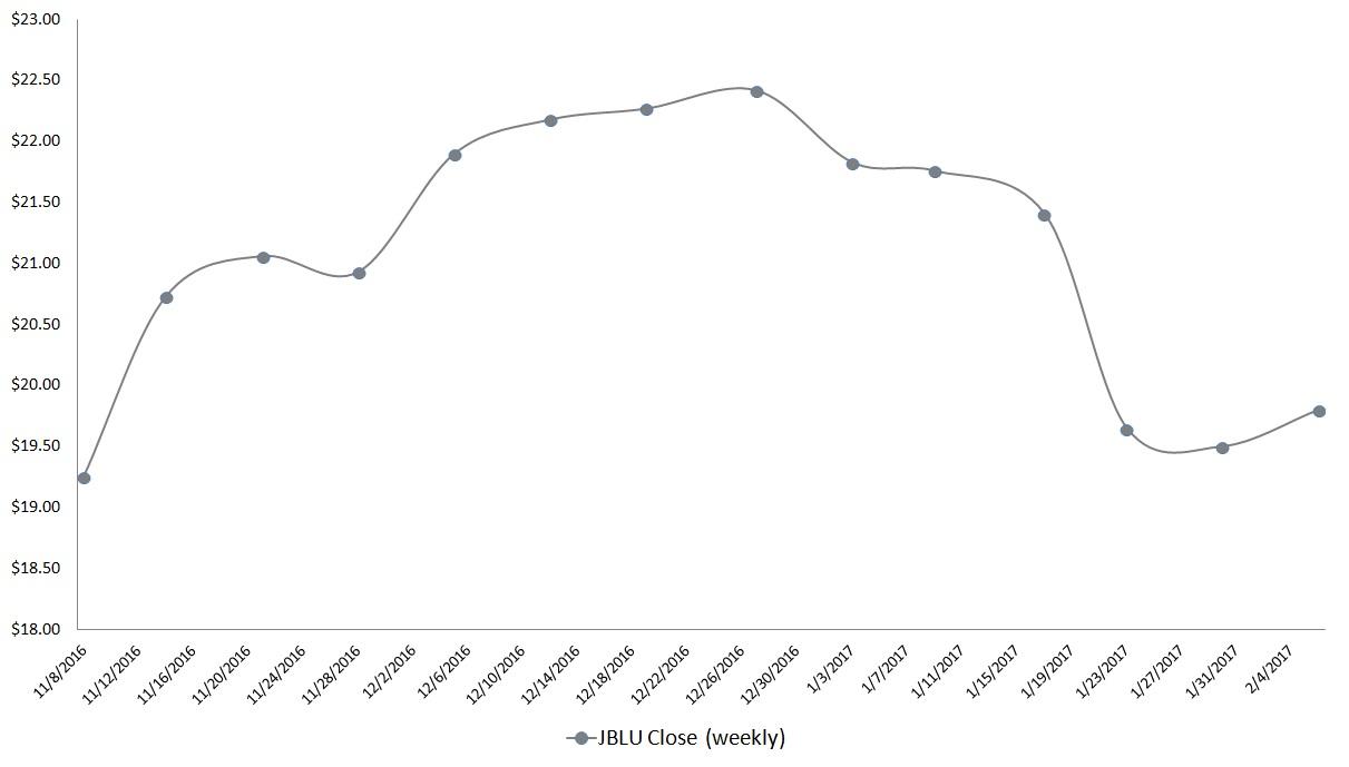 Airline Stocks to Buy: JetBlue (JBLU)