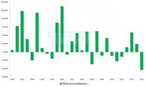 TEVA stock