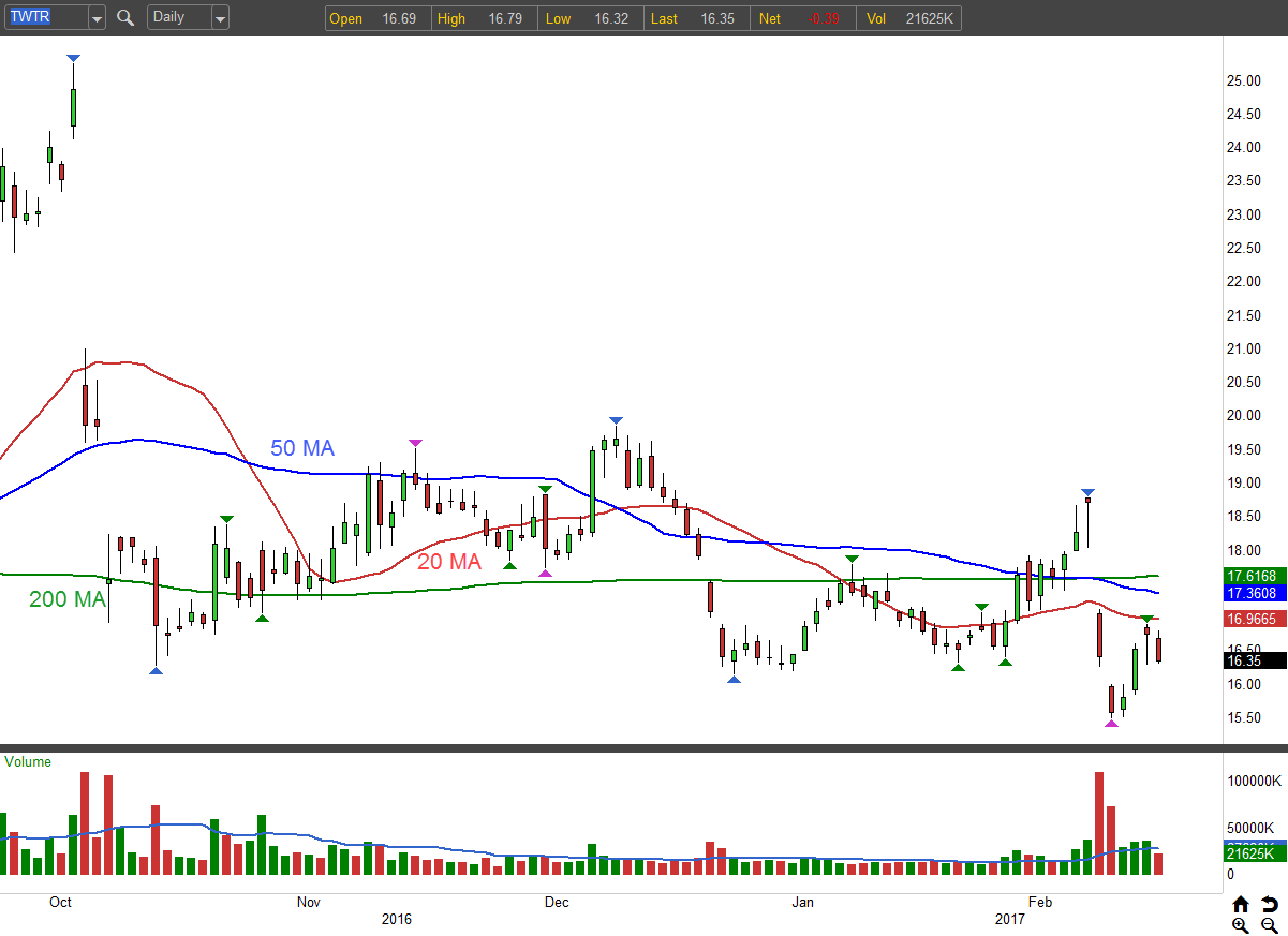 Trade of the Day: Shoot Twitter Inc (TWTR) for Profits