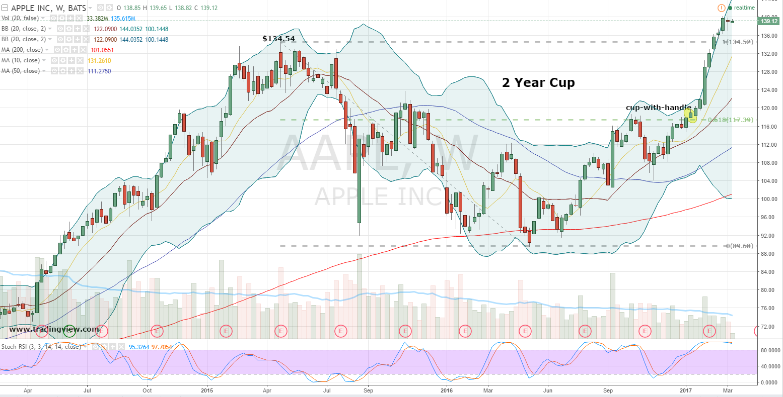aapl apple rbc inc chart weekly sorry short candlestick handle cup investorplace enlarge overbought trumps doji complete without inside right