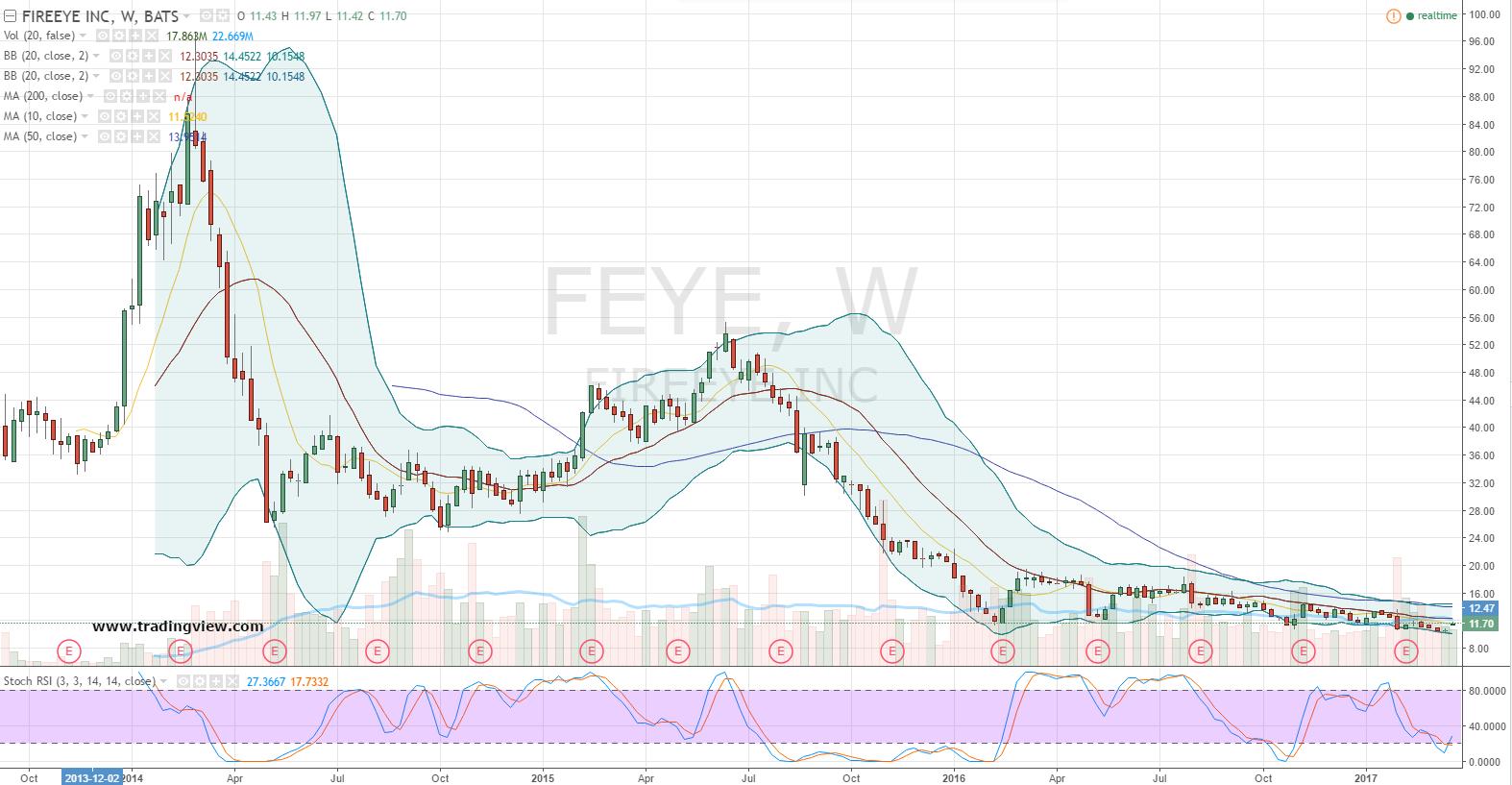 How to Play the FireEye Inc (FEYE) Stock Turnaround