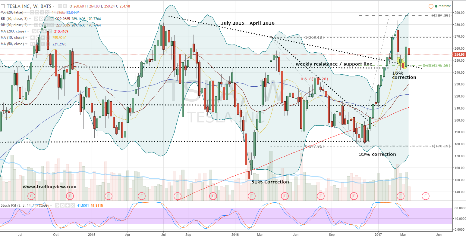 Tesla Inc (TSLA) Stock Rating Reaffirmed by Morgan Stanley