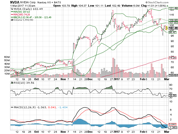 Top Stock Picking- Chesapeake Energy Corporation (NYSE:CHK), DDR Corp (NYSE:DDR)
